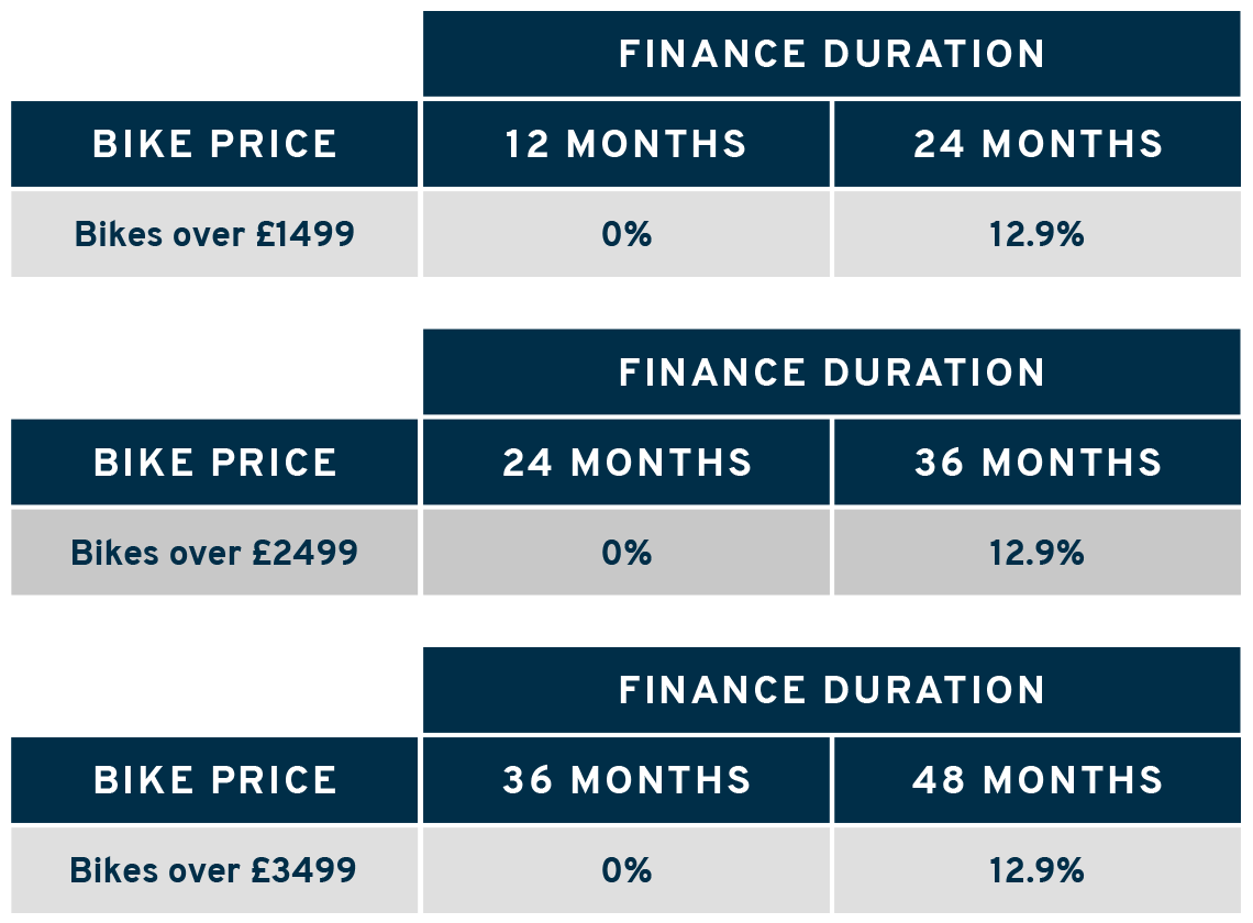 Giant finance price bands