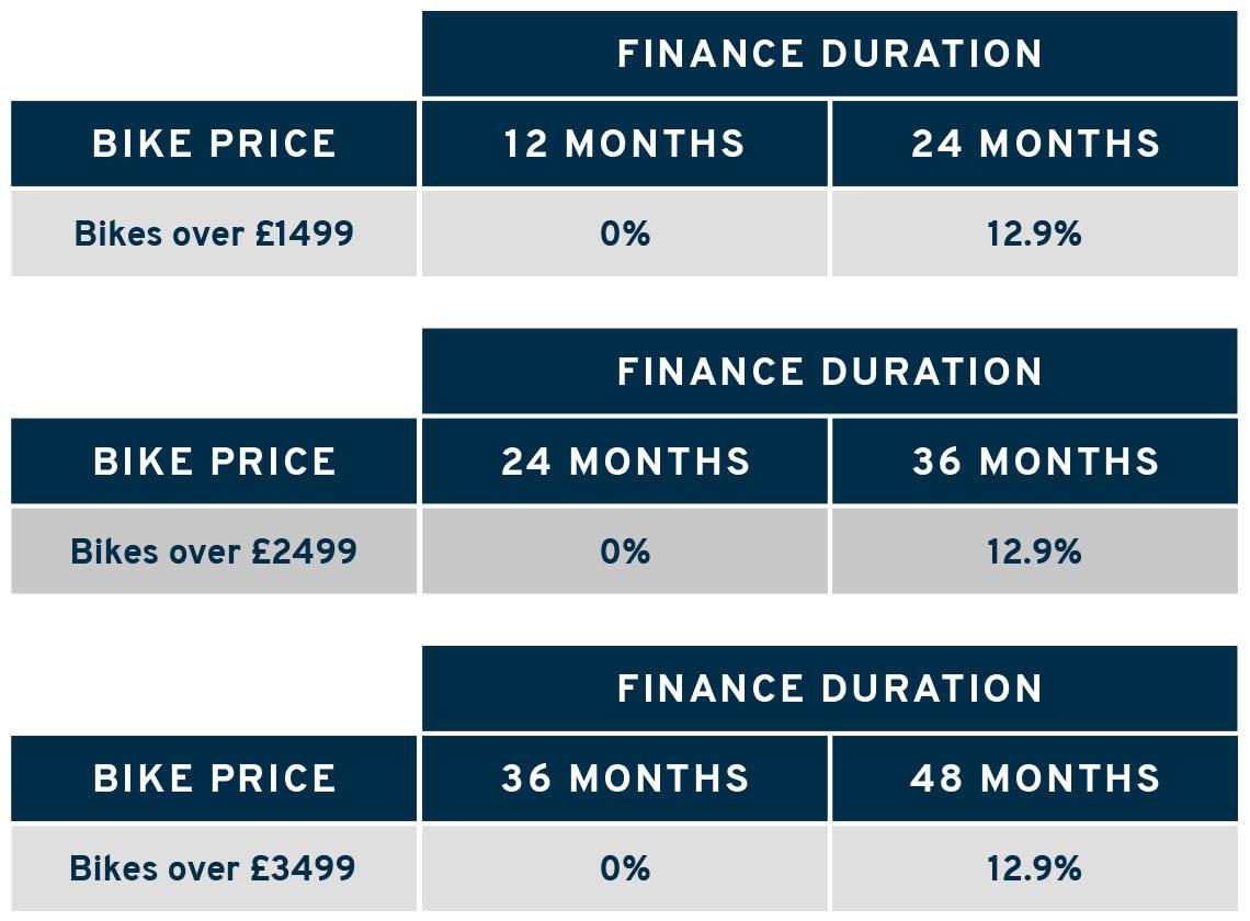 bike finance price bands